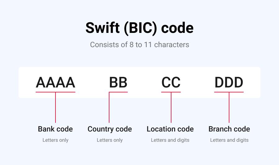Swift code breakdown